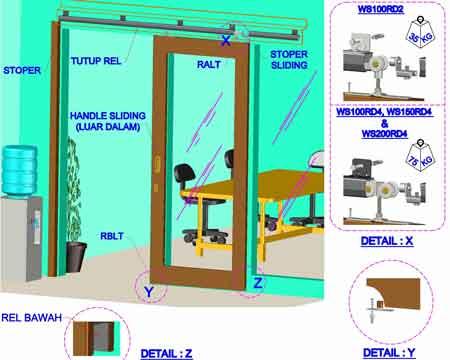 Sistem Pemasangan - Pemasangan Pintu Sliding