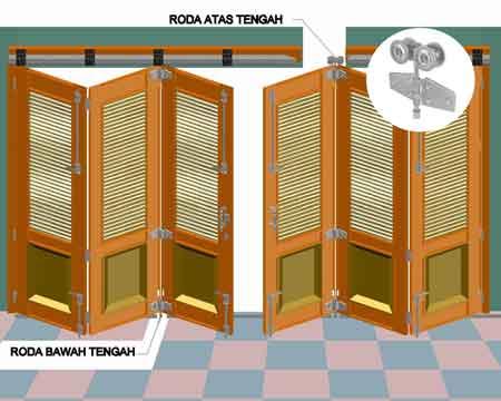 Sistem Pemasangan - Pemasangan Pintu Lipat Biasa